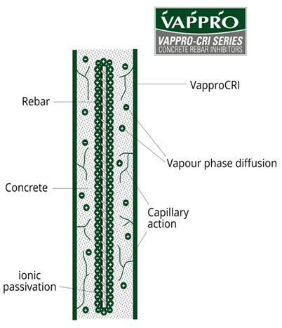 Vappro-CRI diagram