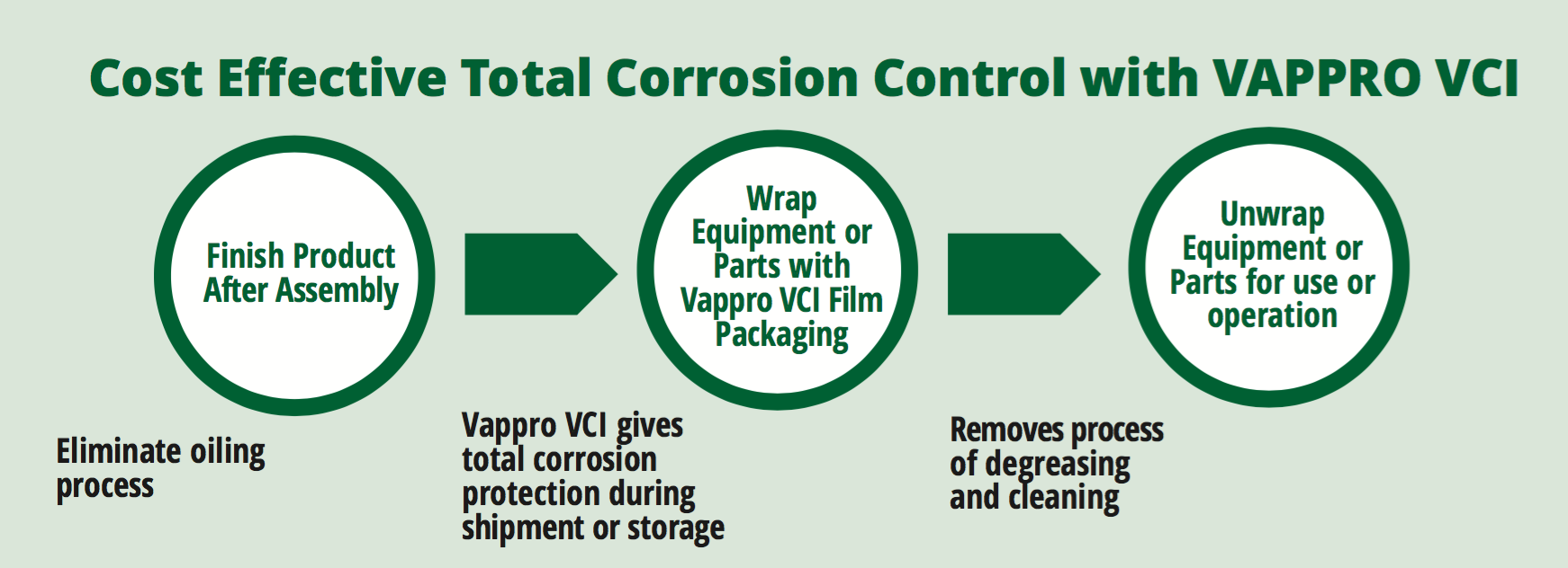 Vappro VCI Total Corrosion Control